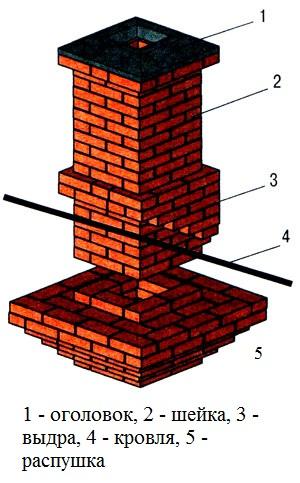 Порядовка выдры дымохода коаксильный дымоход
