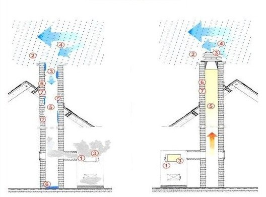 Влияние давления на дымоход обкладка металлического дымохода кирпичом
