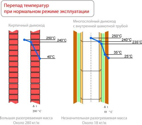 Температура в дымоходе печи на дровах дымоход блоки тольятти