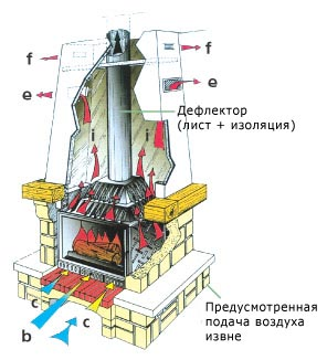 Схема монтажа топки камина дымоходы в сауне фото