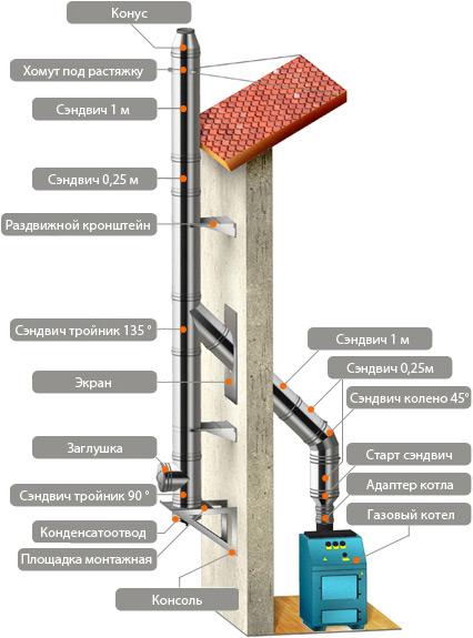 Ремонт трубы дымохода от газового котла как проложить дымоход через стену