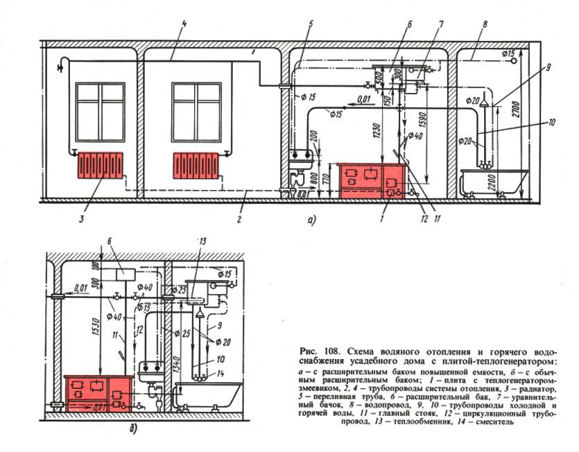 Рис. 108. Схема водяного отопления и горячего водоснабжения