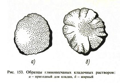 Рис. 153. Образцы глинопесчаных кладочных растворов: а — пригодный для кладки, б — жирный