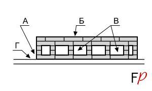 Схема кладки шанцевого пода, вид сбоку