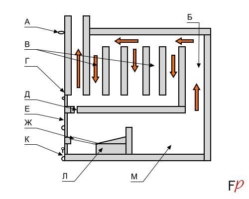 Схема одной из наиболее продуманных технически печей 19 века