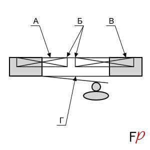 Схема правильной укладки полосок металла с учетом разницы коэффициентов теплового расширения металла и кирпича (тепловой воздушный зазор), вид сверху