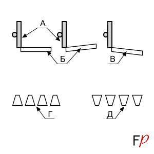 Схема установки горизонтального наклона колосниковой решетки