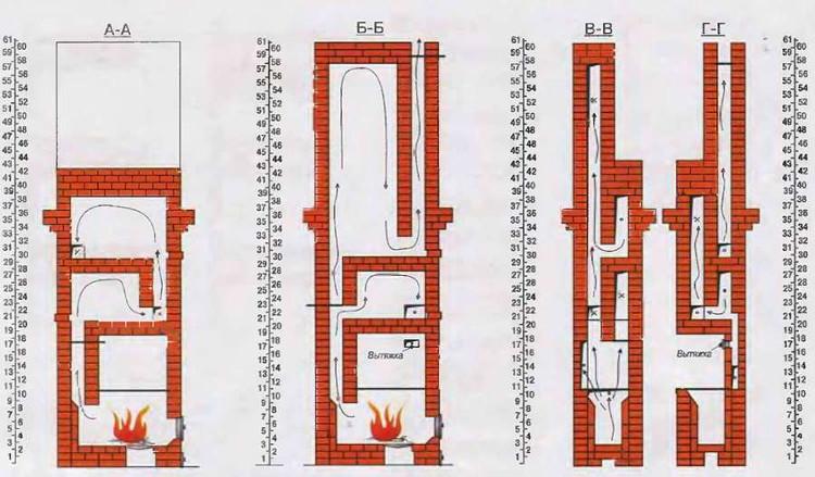 Шведская печь - схема кладки