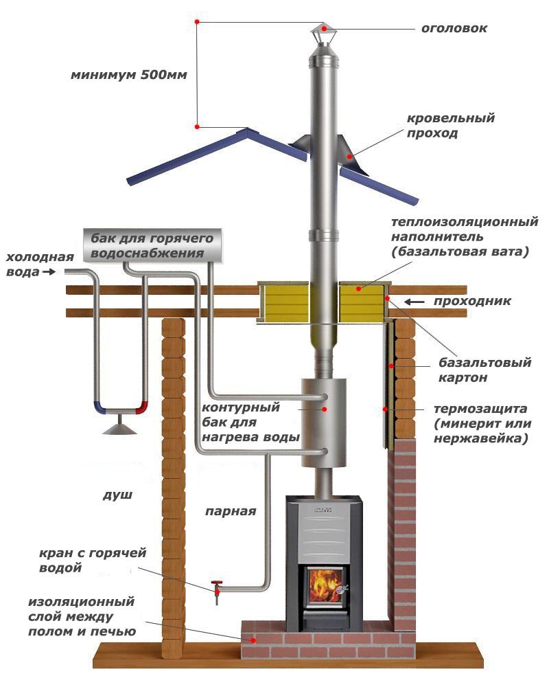 Установка дымохода стальная труба спираль для дымохода