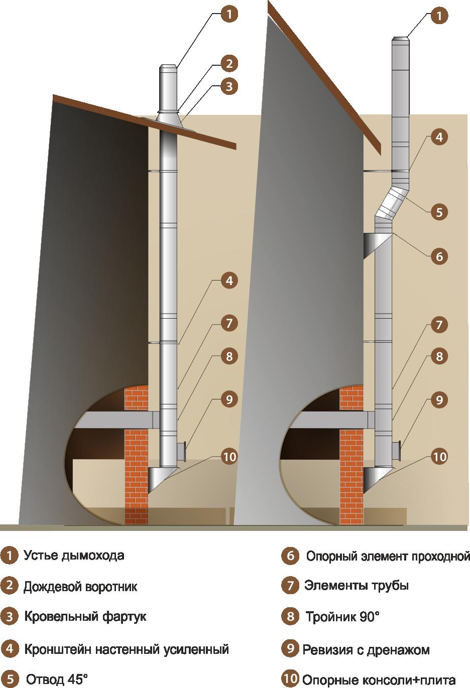 Трубы и дымоходы для камина усилитель тяги дымохода купить